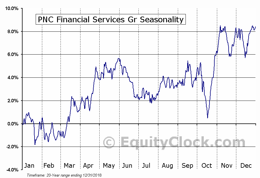 PNC Financial Services Gr (NYSE:PNC) Seasonal Chart