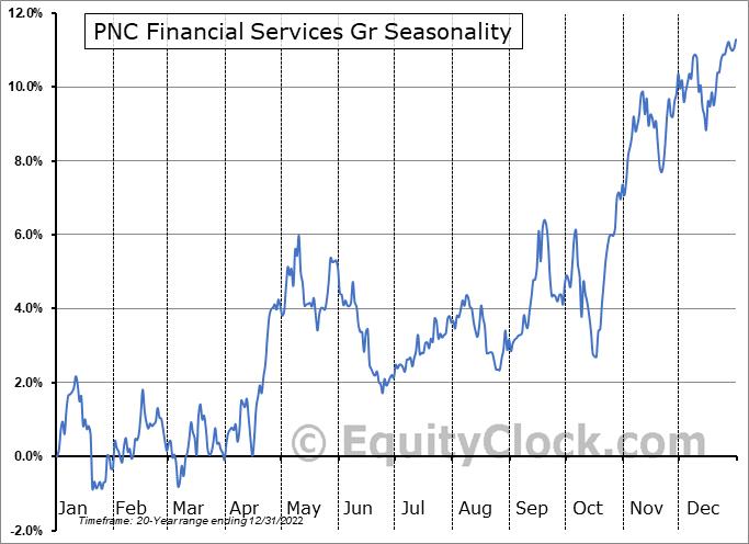 PNC Financial Services Gr (NYSE:PNC) Seasonal Chart