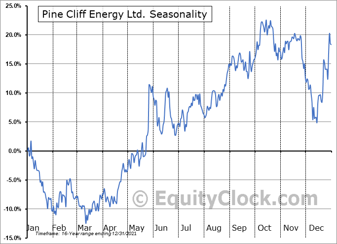 Pine Cliff Energy Ltd. (TSE:PNE.TO) Seasonal Chart