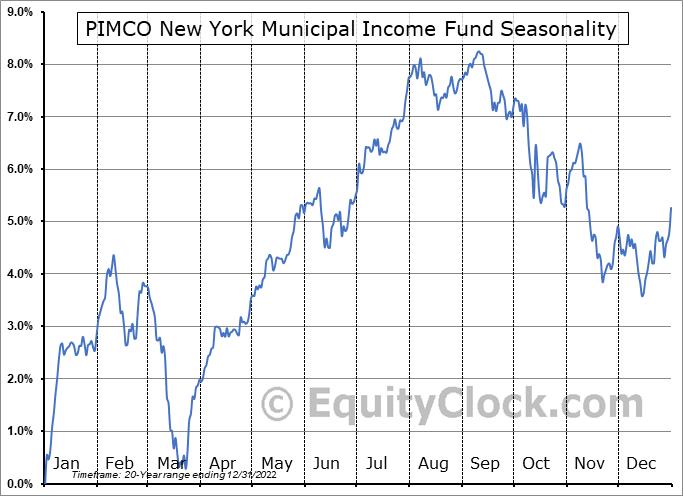 PIMCO New York Municipal Income Fund (NYSE:PNF) Seasonal Chart
