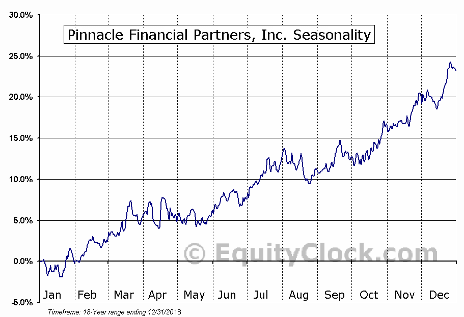 Pinnacle Financial Partners (NASD:PNFP) Seasonal Chart