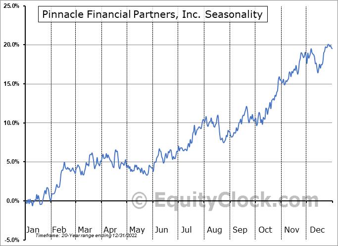 Pinnacle Financial Partners, Inc. (NASD:PNFP) Seasonal Chart