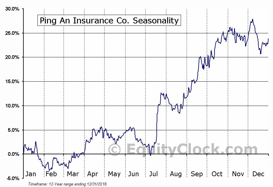 Ping An Insurance Co. (OTCMKT:PNGAY) Seasonal Chart