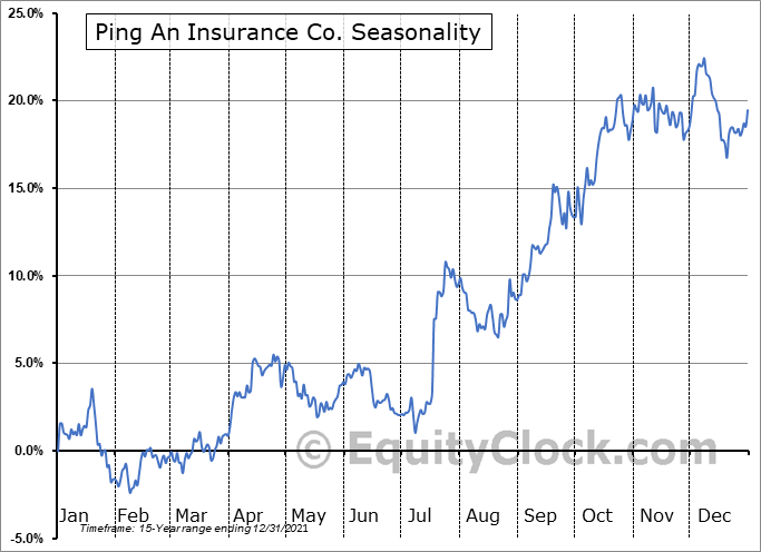 Ping An Insurance Co. (OTCMKT:PNGAY) Seasonal Chart