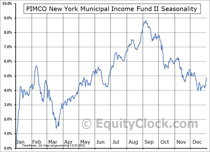 PIMCO New York Municipal Income Fund II (NYSE:PNI) Seasonal Chart