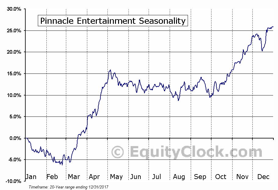 Pinnacle Entertainment (NASD:PNK) Seasonal Chart