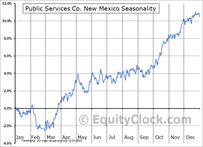 Public Services Co. New Mexico (NYSE:PNM) Seasonal Chart