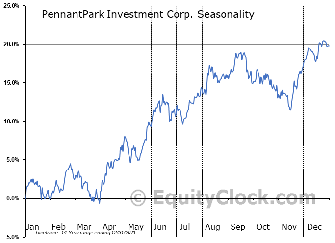 PennantPark Investment Corp. (NASD:PNNT) Seasonal Chart