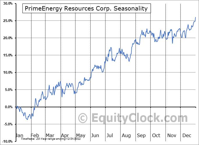 PrimeEnergy Resources Corporation (NASD:PNRG) Seasonal Chart