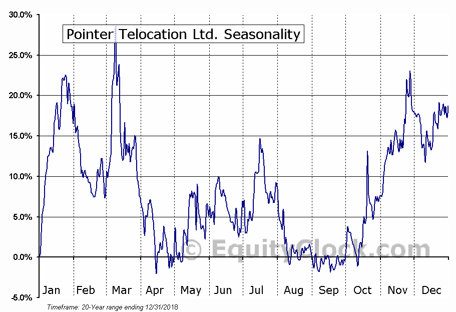 Pointer Telocation Ltd. (NASD:PNTR) Seasonal Chart