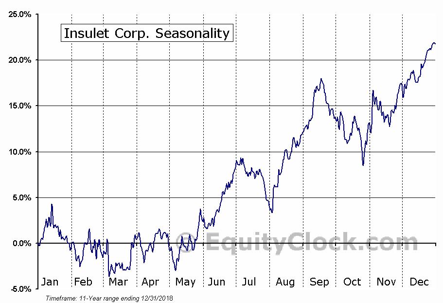 Insulet Corp. (NASD:PODD) Seasonal Chart