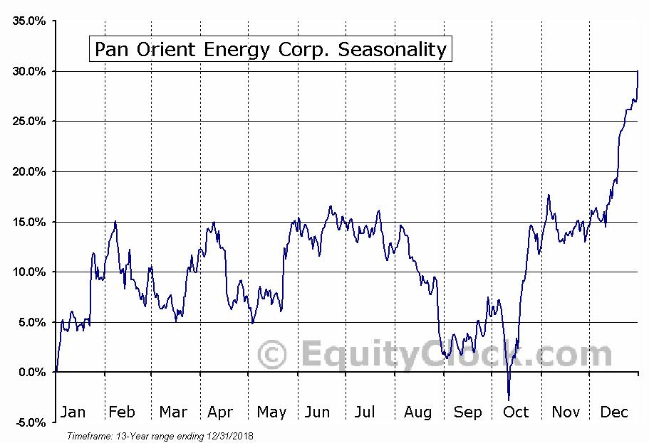 Pan Orient Energy Corp. (TSXV:POE.V) Seasonal Chart