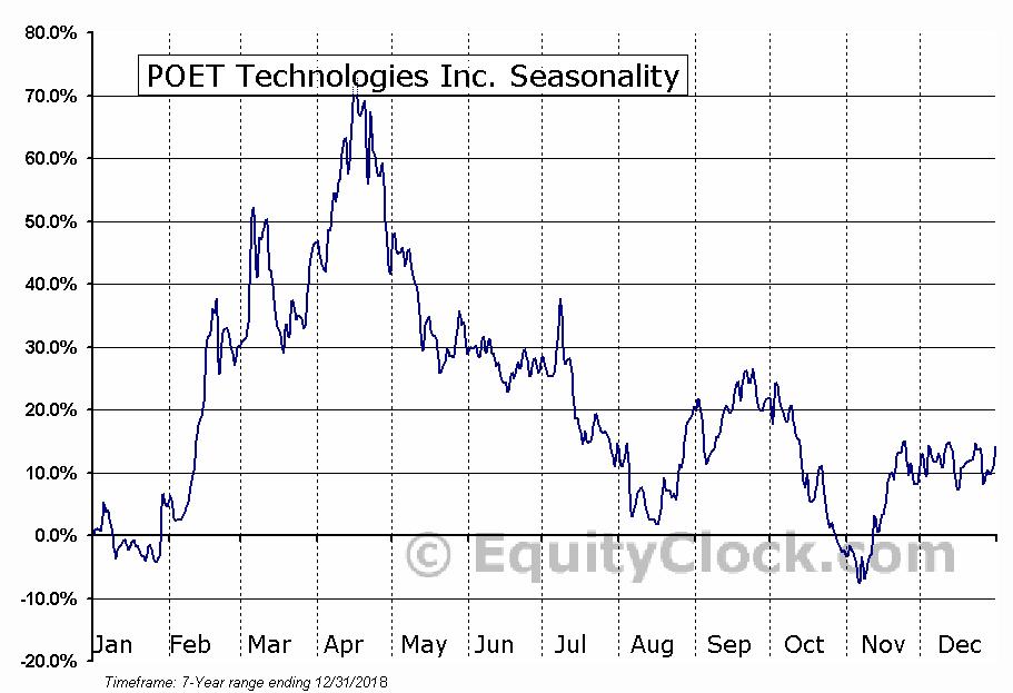 POET Technologies Inc. (OTCMKT:POETF) Seasonal Chart