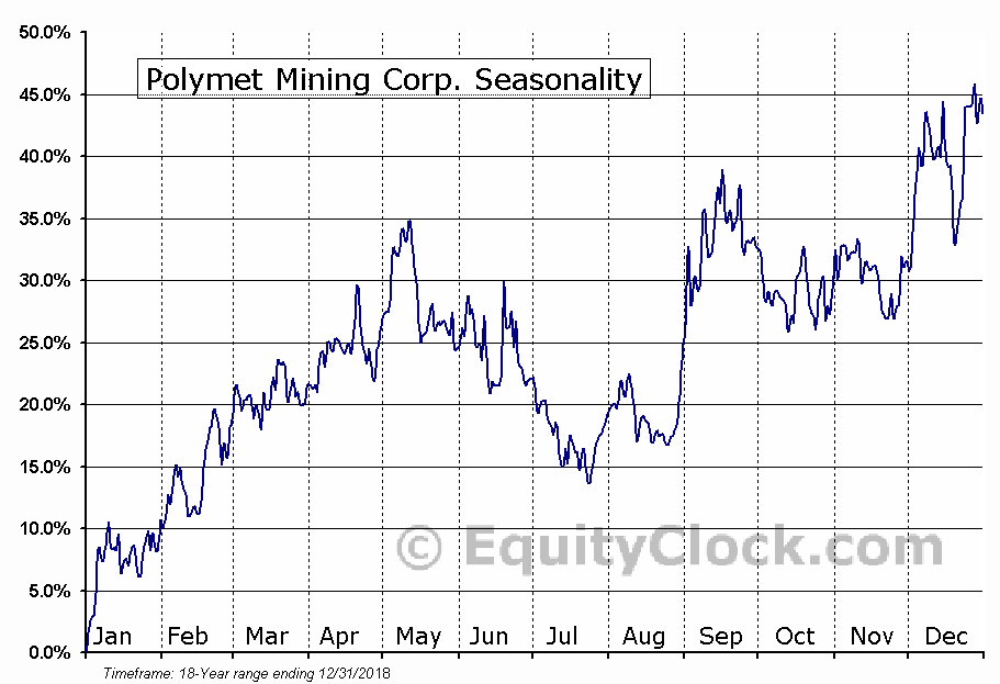 Polymet Mining Corp. (TSE:POM.TO) Seasonal Chart