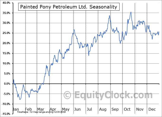 Painted Pony Petroleum Ltd. (TSE:PONY.TO) Seasonal Chart