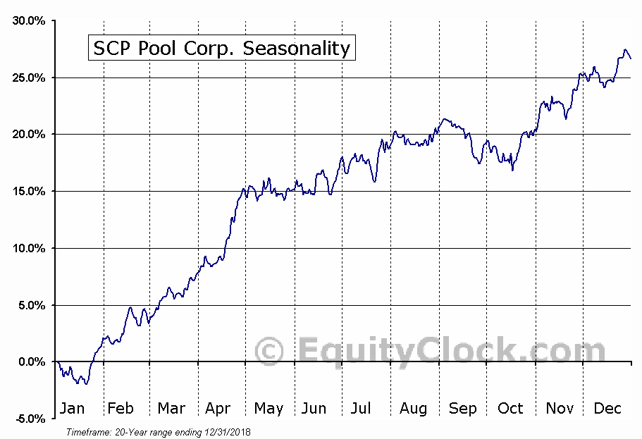 SCP Pool Corp. (NASD:POOL) Seasonal Chart
