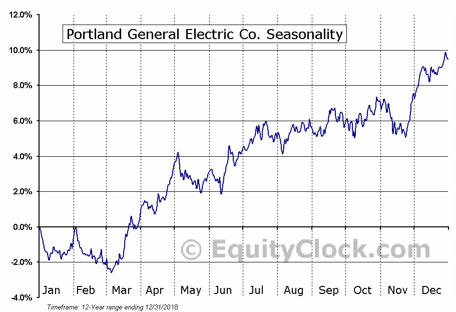 Portland General Electric Co. (NYSE:POR) Seasonal Chart