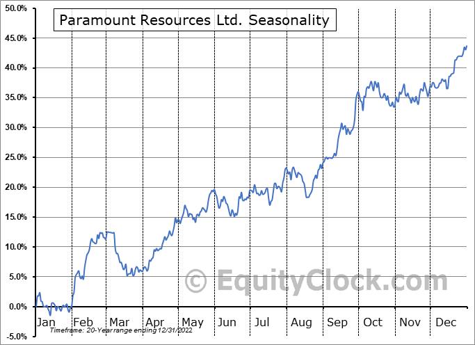 Paramount Resources Ltd. (TSE:POU.TO) Seasonal Chart