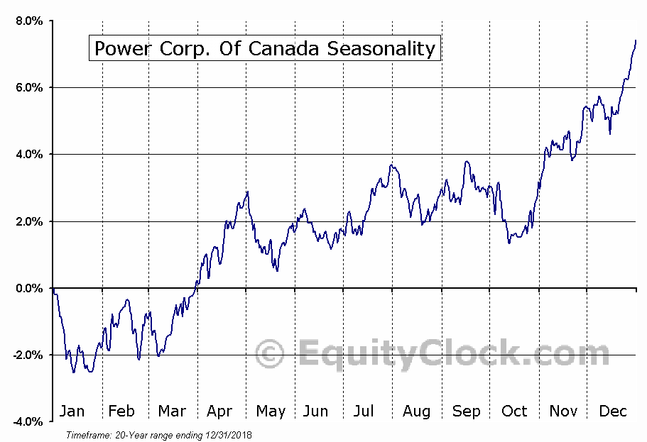 Power Corp. Of Canada (TSE:POW.TO) Seasonal Chart