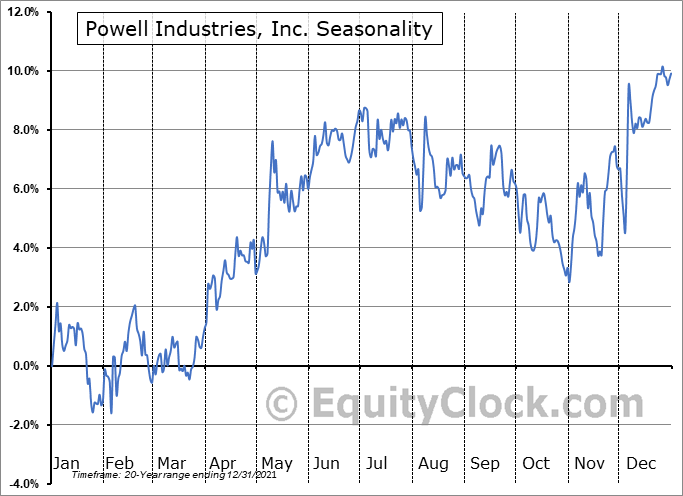 Powell Industries, Inc. (NASD:POWL) Seasonal Chart