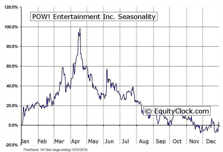 POW! Entertainment Inc. (OTCMKT:POWN) Seasonal Chart