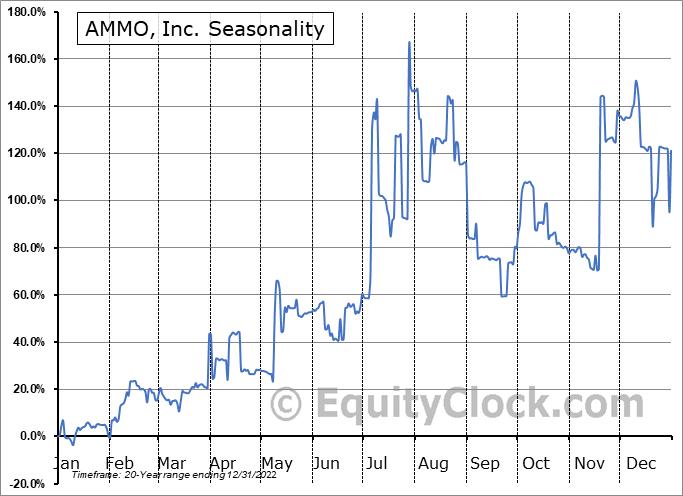 AMMO, Inc. (OTCMKT:POWW) Seasonal Chart