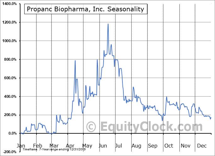 Propanc Biopharma, Inc. (OTCMKT:PPCB) Seasonal Chart