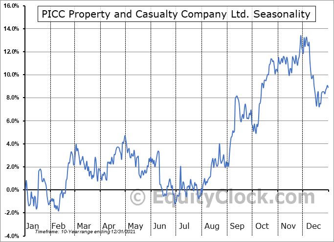 PICC Property and Casualty Company Ltd. (OTCMKT:PPCCY) Seasonal Chart