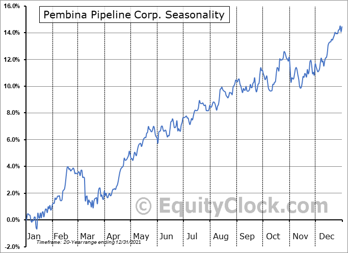 Pembina Pipeline Corp. (TSE:PPL.TO) Seasonal Chart