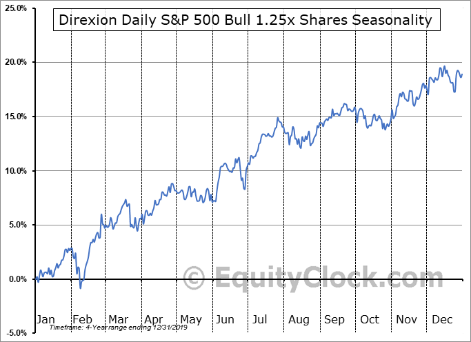 Direxion Daily S&P 500 Bull 1.25x Shares (AMEX:PPLC) Seasonal Chart
