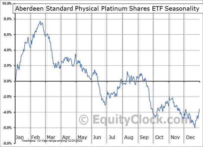 ETFS Physical Platinum Shares (NYSE:PPLT) Seasonal Chart