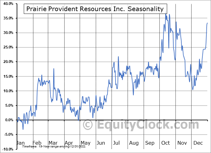 Prairie Provident Resources Inc. (TSE:PPR.TO) Seasonal Chart