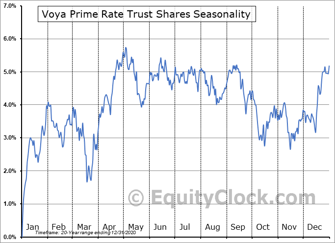 Voya Prime Rate Trust Shares (NYSE:PPR) Seasonal Chart