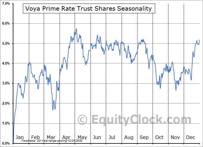 Voya Prime Rate Trust Shares (NYSE:PPR) Seasonal Chart