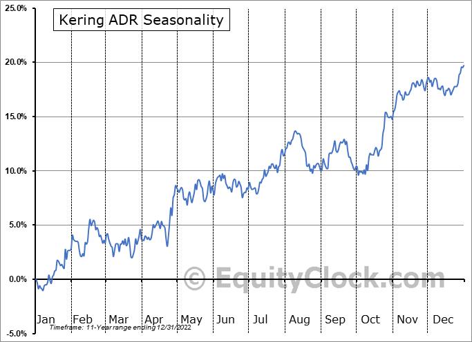Kering ADR (OTCMKT:PPRUY) Seasonal Chart