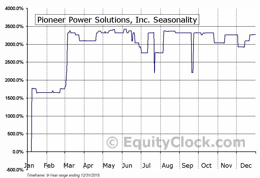 Pioneer Power Solutions, Inc. (NASD:PPSI) Seasonal Chart