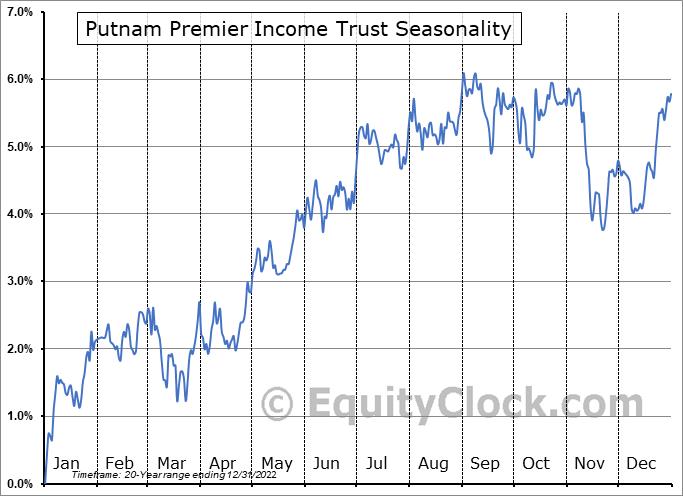 Putnam Premier Income Trust (NYSE:PPT) Seasonal Chart