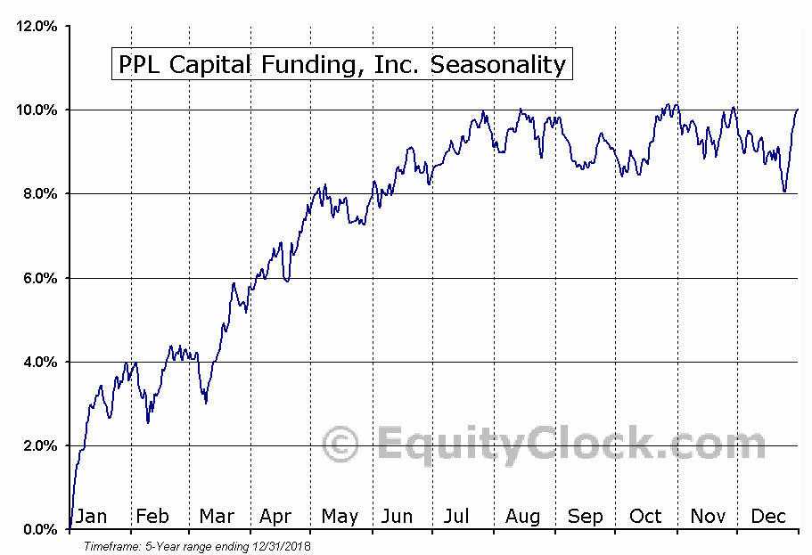 PPL Capital Funding, Inc. (NYSE:PPX) Seasonal Chart