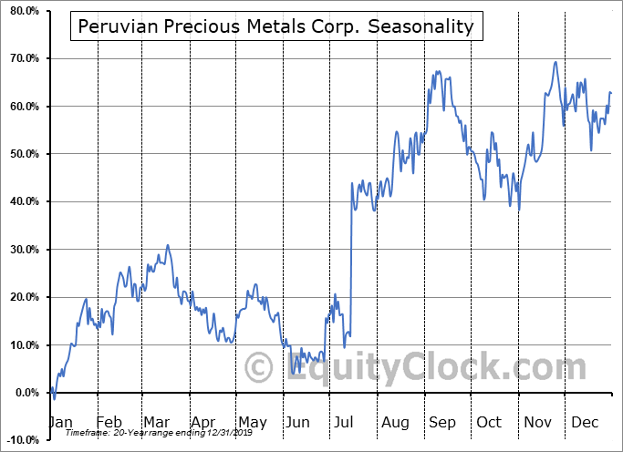 Peruvian Precious Metals Corp. (TSXV:PPX.V) Seasonal Chart