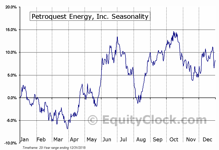 Petroquest Energy, Inc. (OTCMKT:PQUEQ) Seasonal Chart
