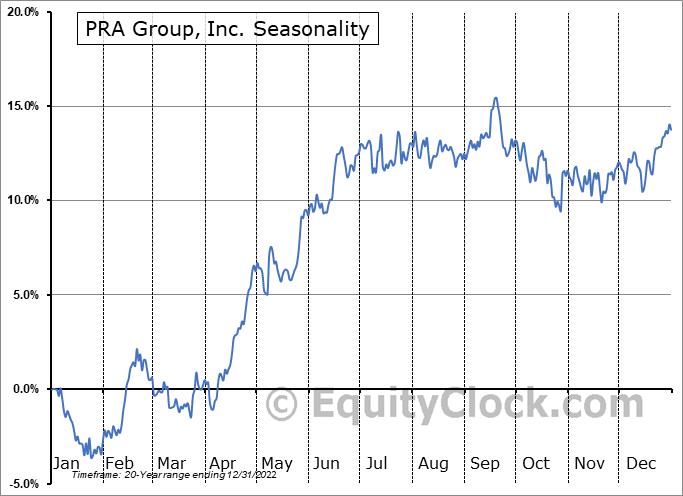 PRA Group, Inc. (NASD:PRAA) Seasonal Chart