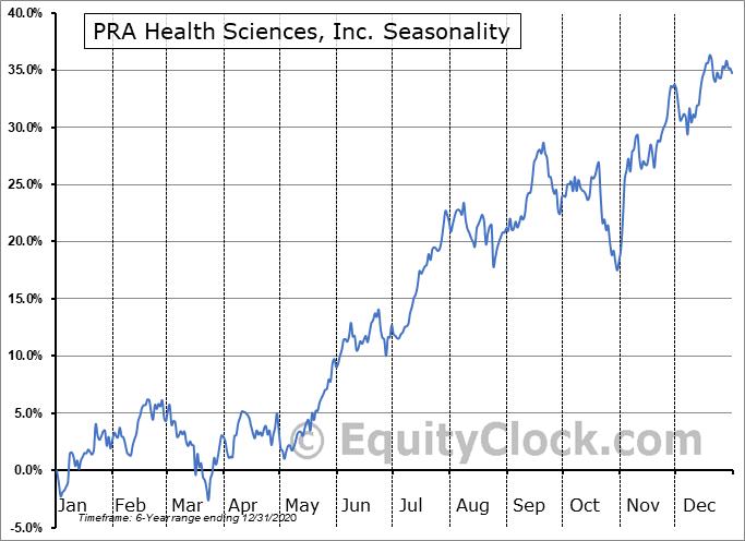 PRA Health Sciences, Inc. (NASD:PRAH) Seasonal Chart