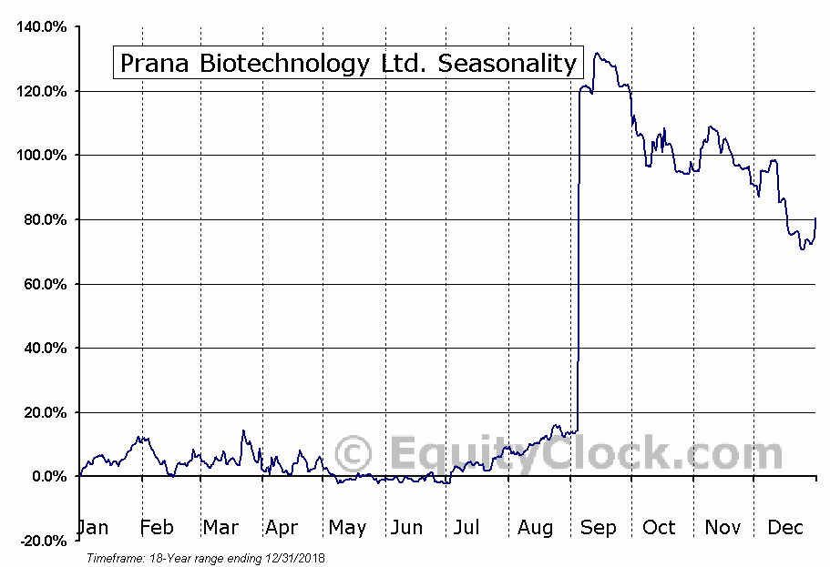 Prana Biotechnology Ltd. (NASD:PRAN) Seasonal Chart
