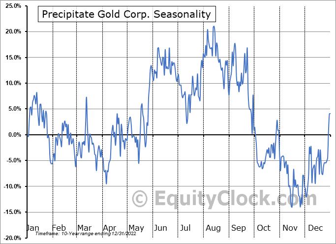 Precipitate Gold Corp. (OTCMKT:PREIF) Seasonal Chart