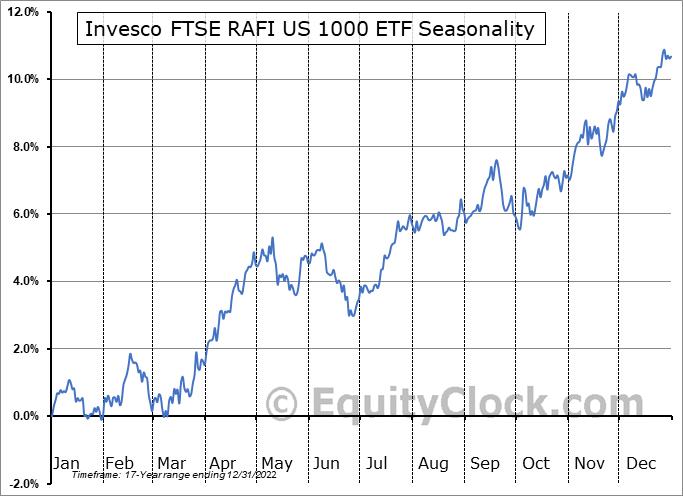 Invesco FTSE RAFI US 1000 ETF (NYSE:PRF) Seasonal Chart