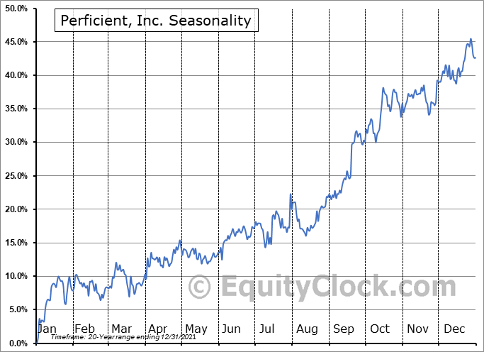 Perficient, Inc. (NASD:PRFT) Seasonal Chart