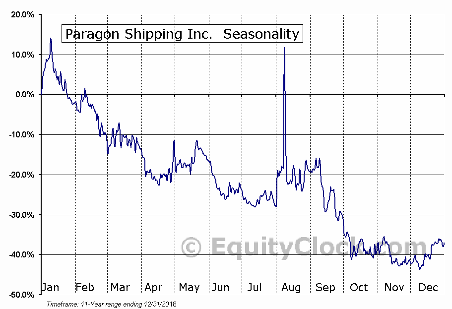 Paragon Shipping Inc. (OTCMKT:PRGNF) Seasonal Chart