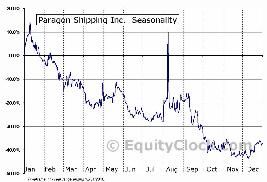 Paragon Shipping Inc. (OTCMKT:PRGNF) Seasonal Chart