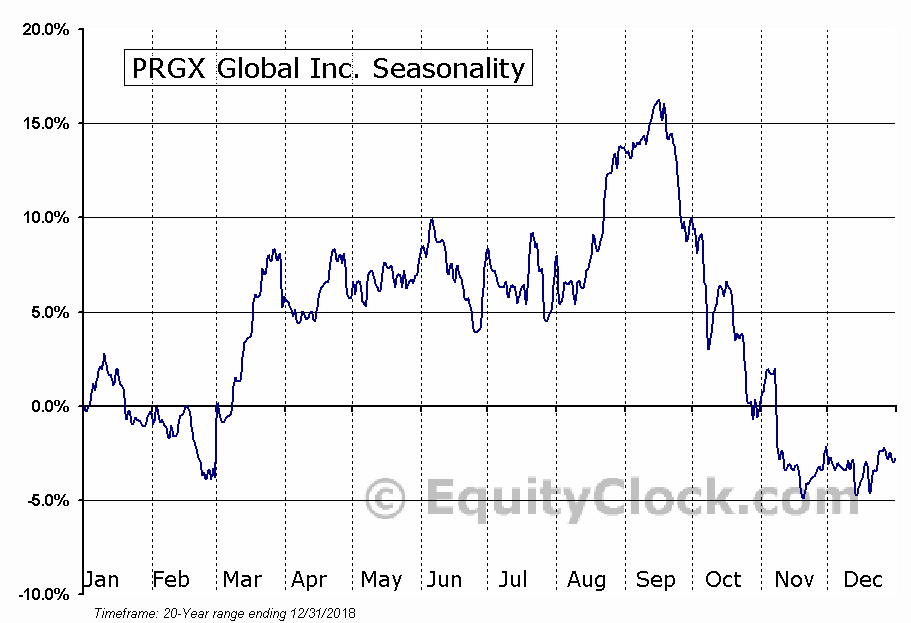 PRGX Global Inc. (NASD:PRGX) Seasonal Chart