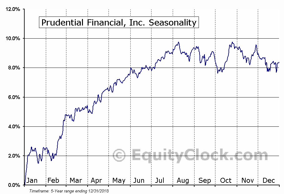 Prudential Financial, Inc. (NYSE:PRH) Seasonal Chart